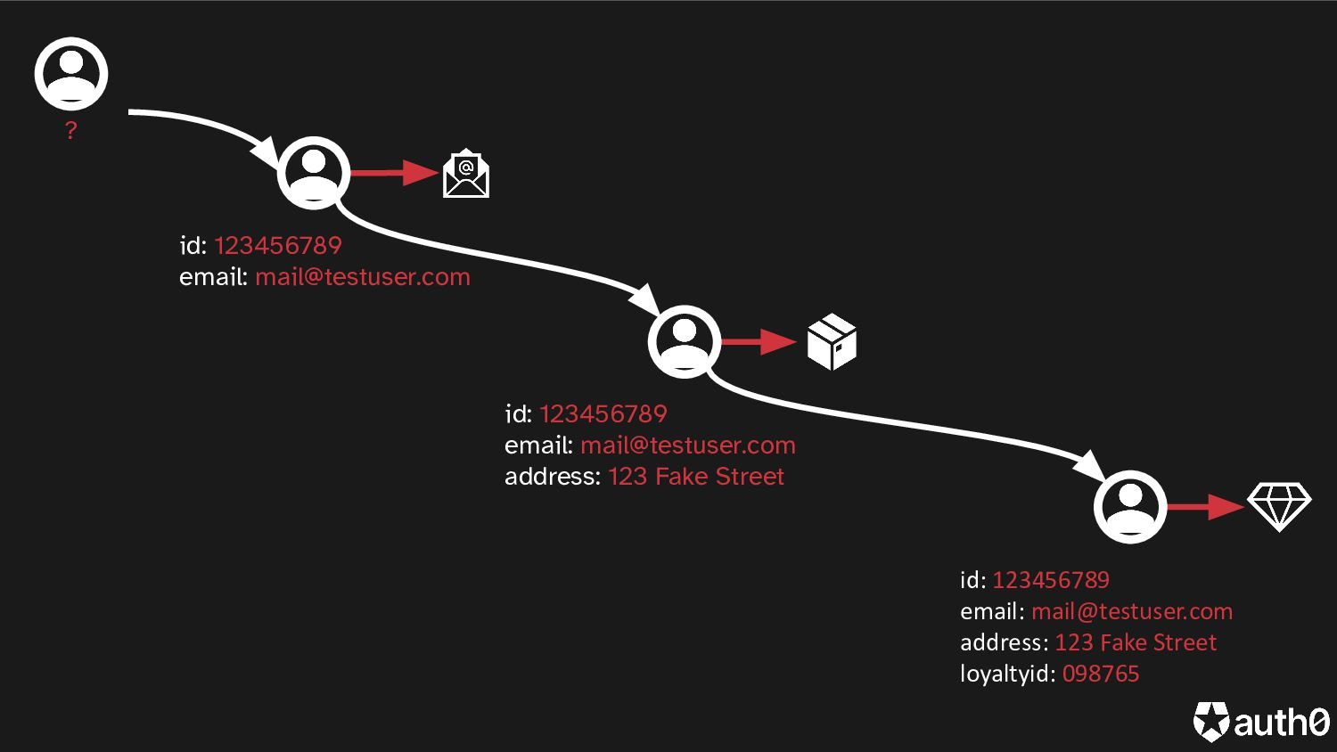 Email address Manage Contact Preferences Creden...