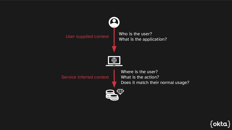 Interested in learning more? developer.okta.com