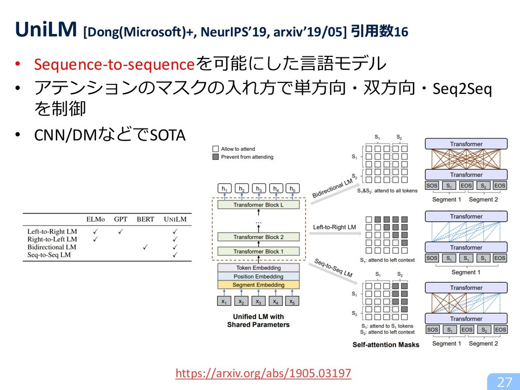• Sequence-to-sequenceを可能にした⾔語モデル • アテンションのマスクの...