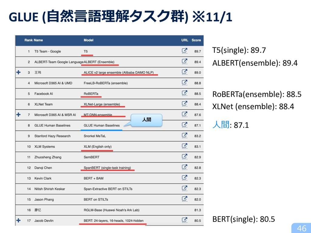 46 GLUE (⾃然⾔語理解タスク群) ※11/1 ⼈間 T5(single): 89.7 ...