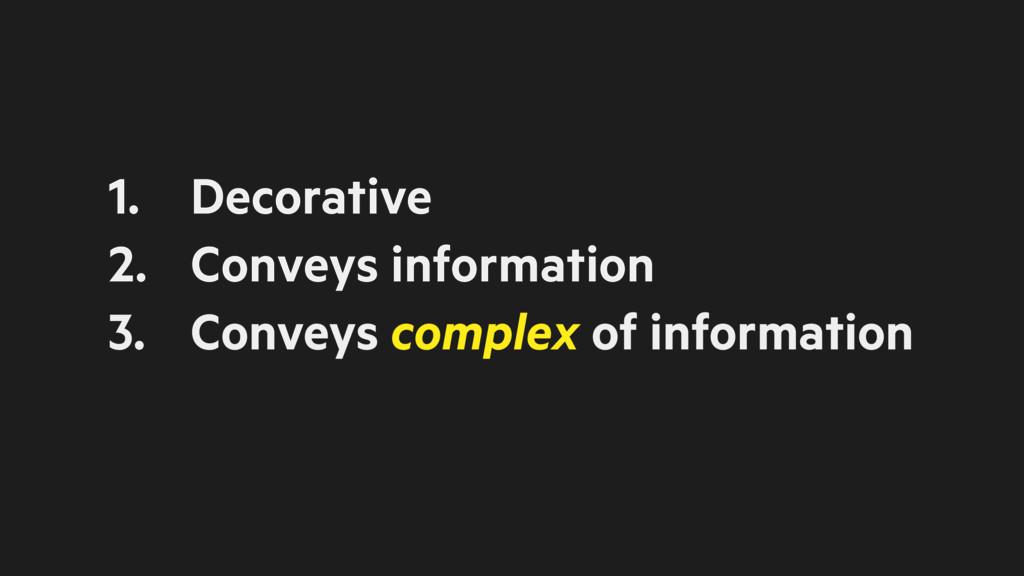 1. Decorative 2. Conveys information 3. Conveys...