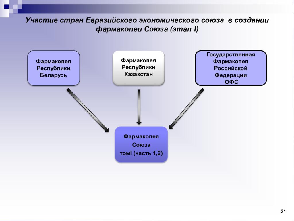 Участие стран Евразийского экономического союза...