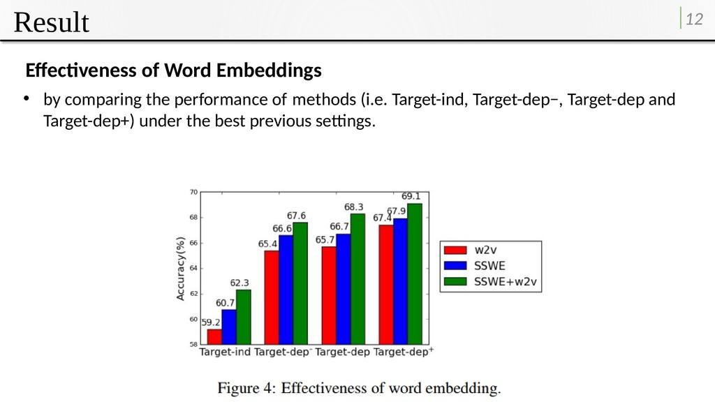 Result 12 Effectiveness of Word Embeddings • by...