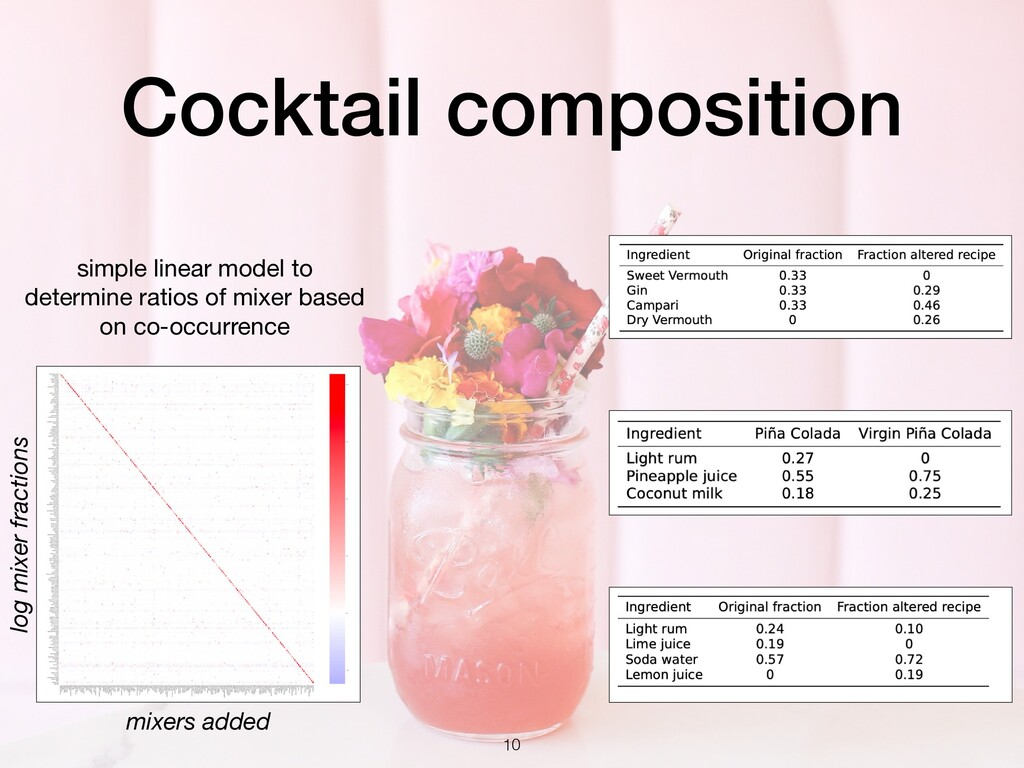 Cocktail composition simple linear model to det...