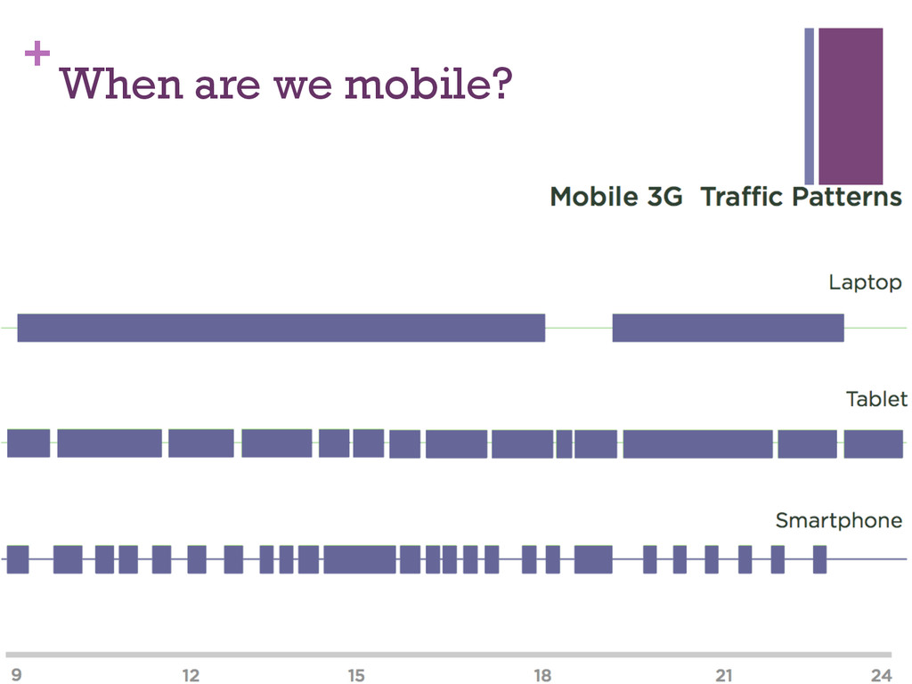 + When are we mobile?