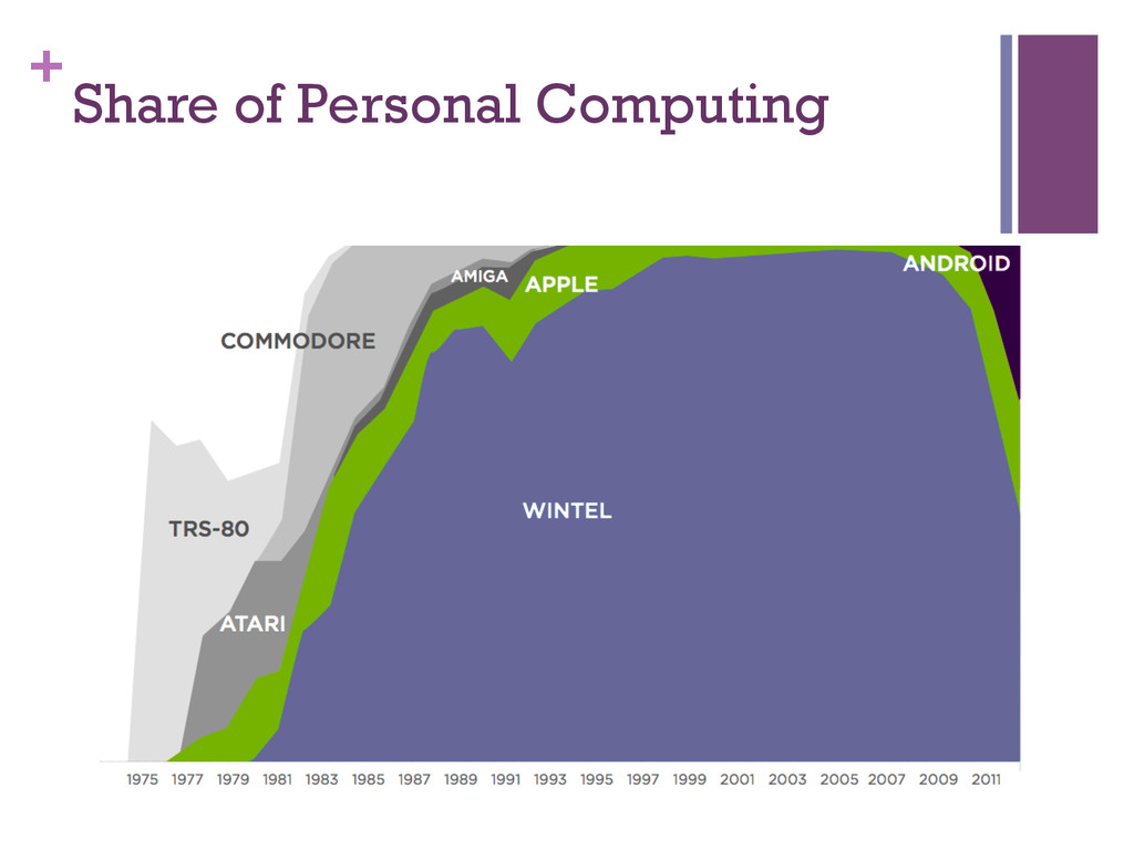 + Share of Personal Computing