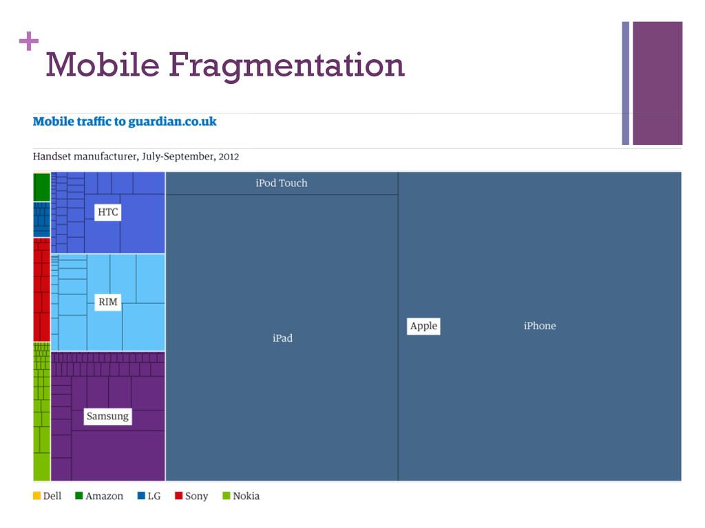 + Mobile Fragmentation