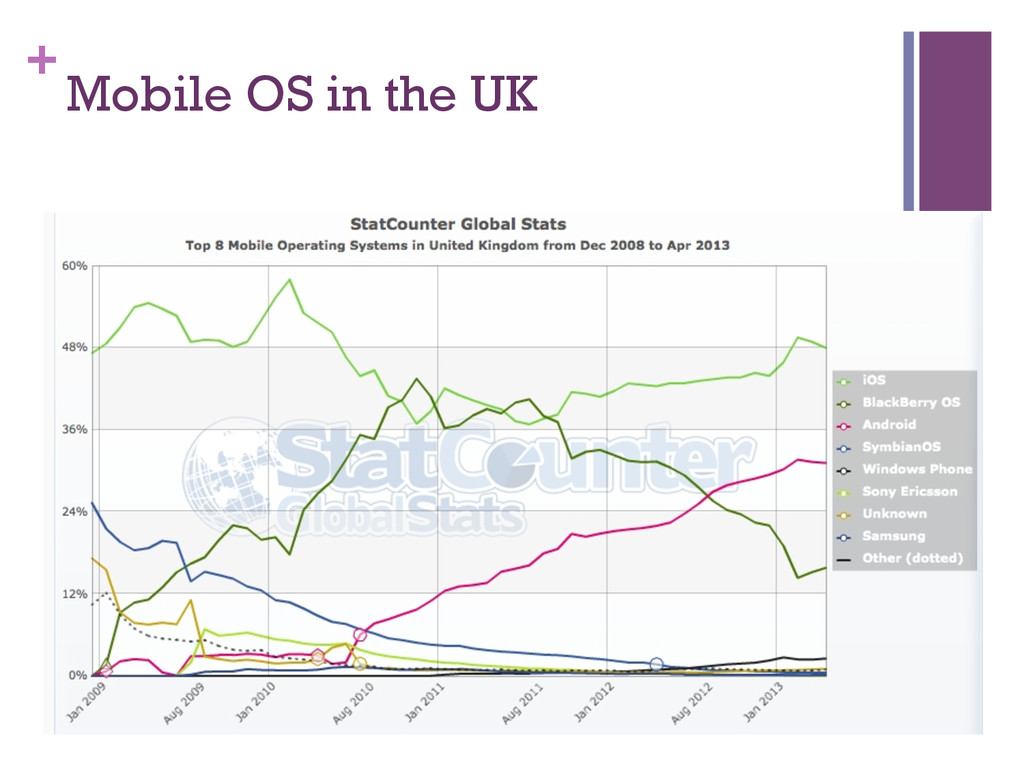 + Mobile OS in the UK