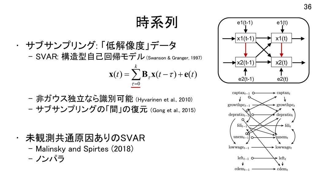 時系列 • サブサンプリング: 「低解像度」データ – SVAR: 構造型自己回帰モデル (S...