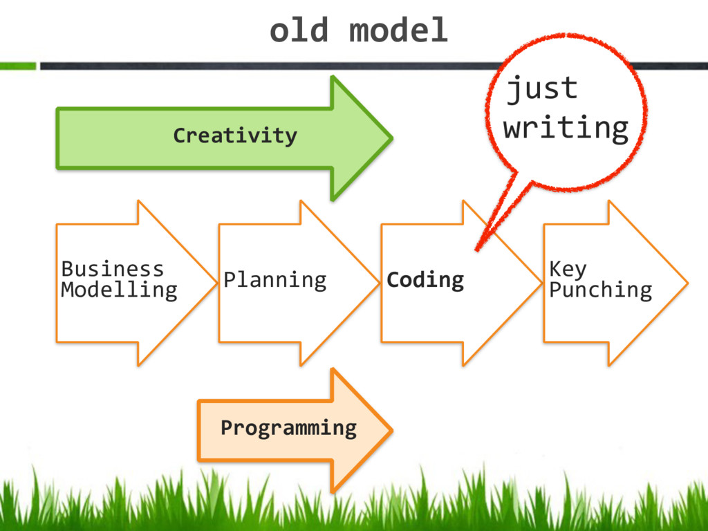 old model Programming Business Modelling Plann...