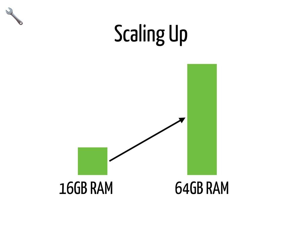 Scaling Up 16GB RAM 64GB RAM