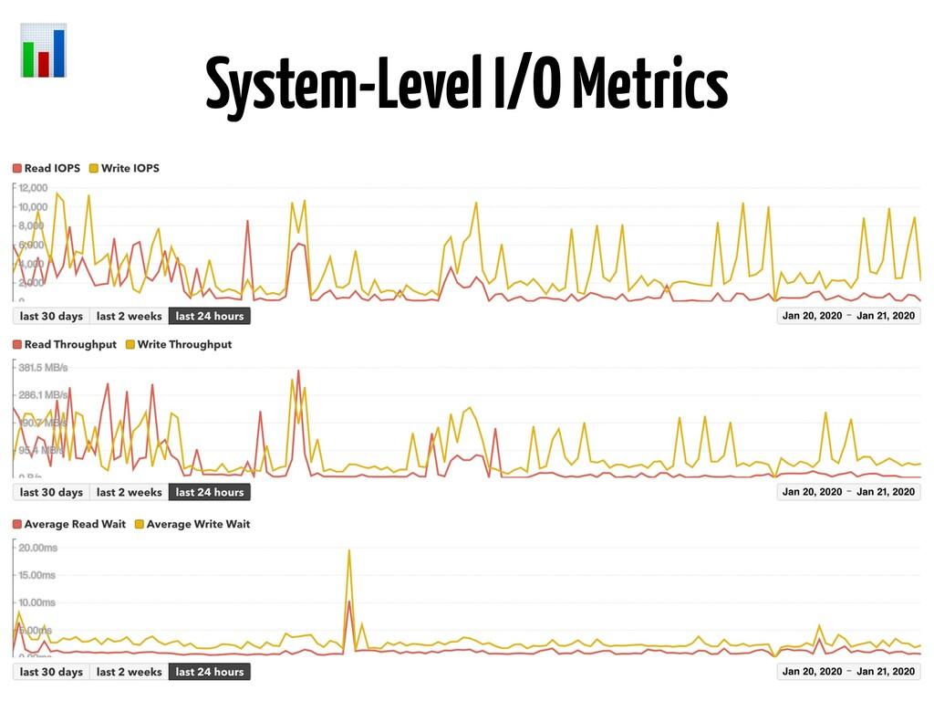 System-Level I/O Metrics