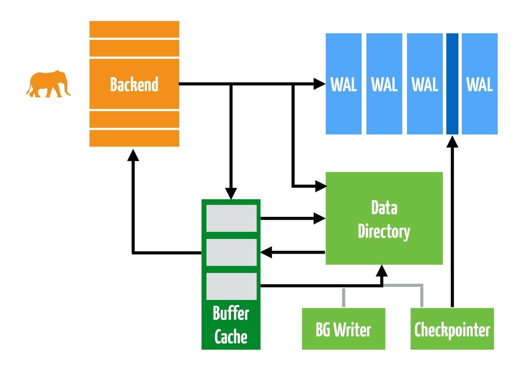 Data Directory WAL WAL WAL Backend Buffer Cache...