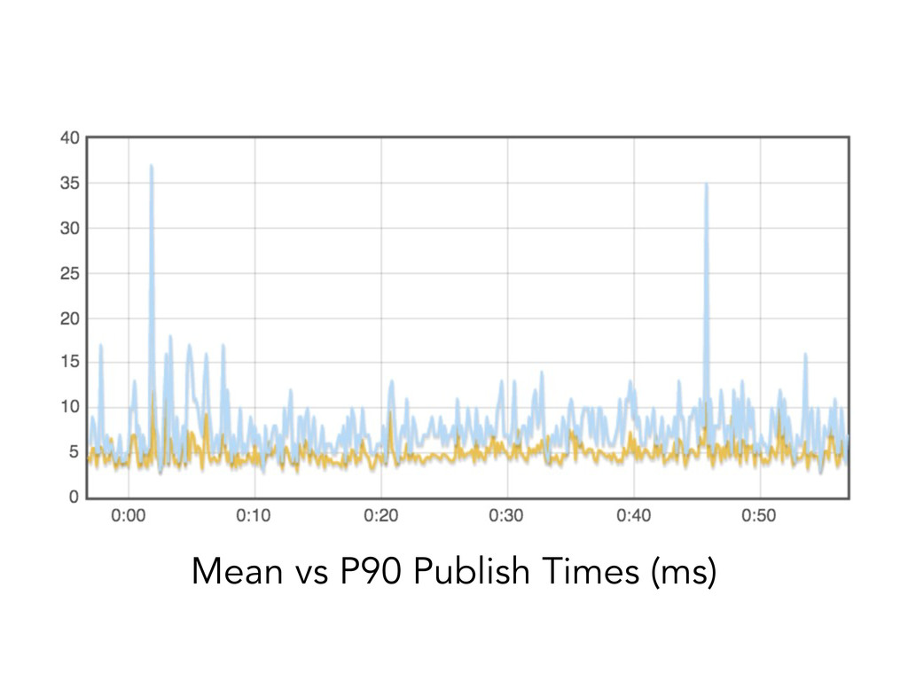 Mean vs P90 Publish Times (ms)
