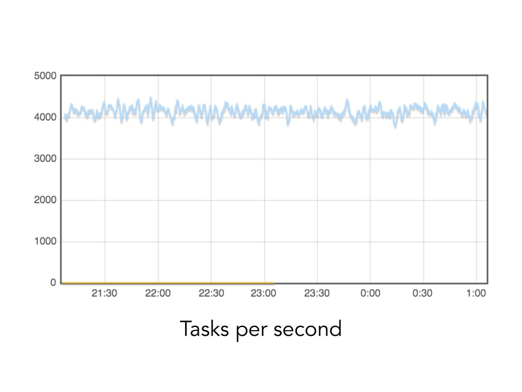 Tasks per second