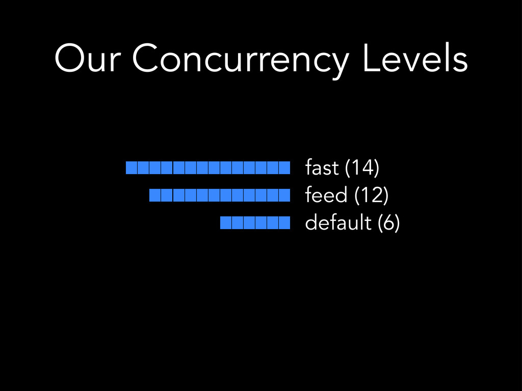 Our Concurrency Levels fast (14) default (6) fe...