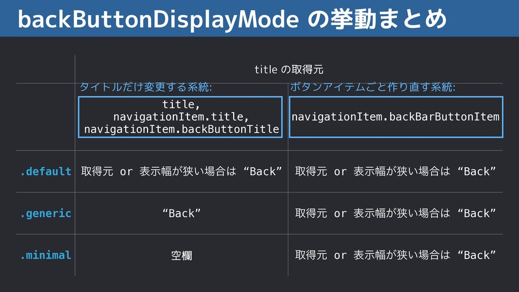 backButtonDisplayMode の挙動まとめ title の取得元 title, ...