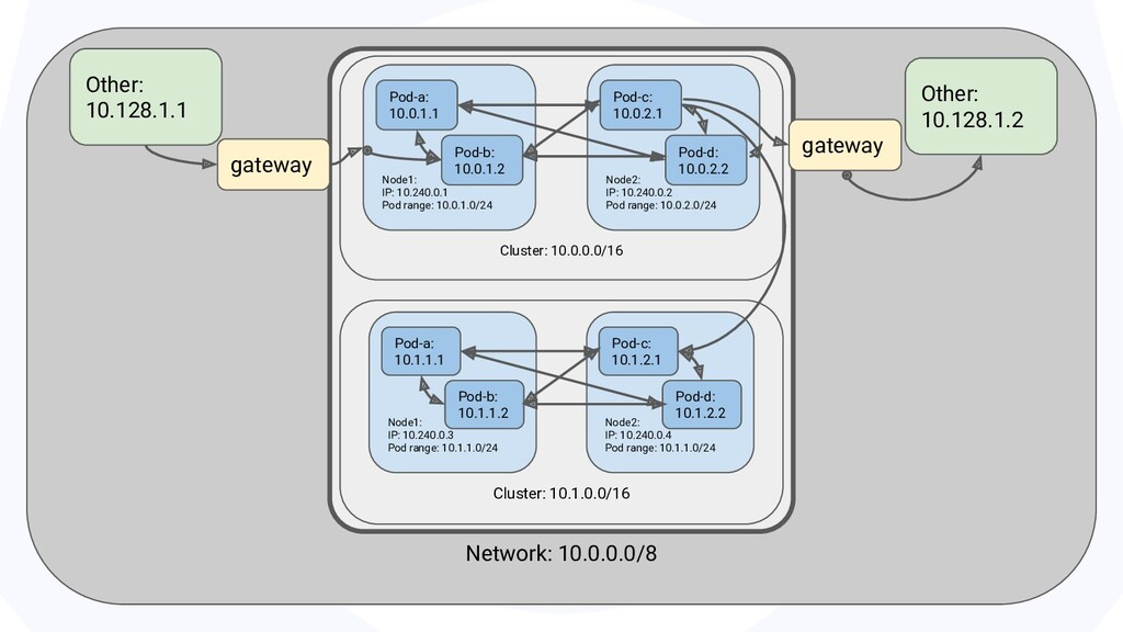Network: 10.0.0.0/8 Cluster: 10.0.0.0/16 Other:...
