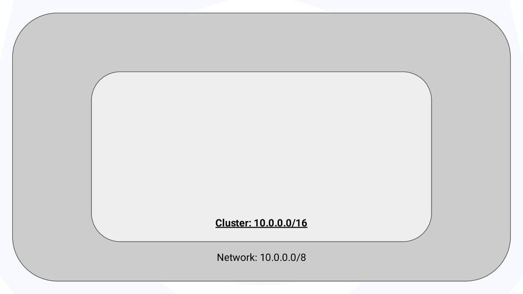Network: 10.0.0.0/8 Cluster: 10.0.0.0/16