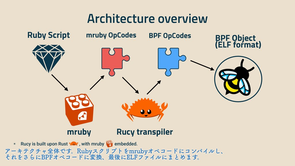 Architecture overview Ruby Script mruby OpCodes...