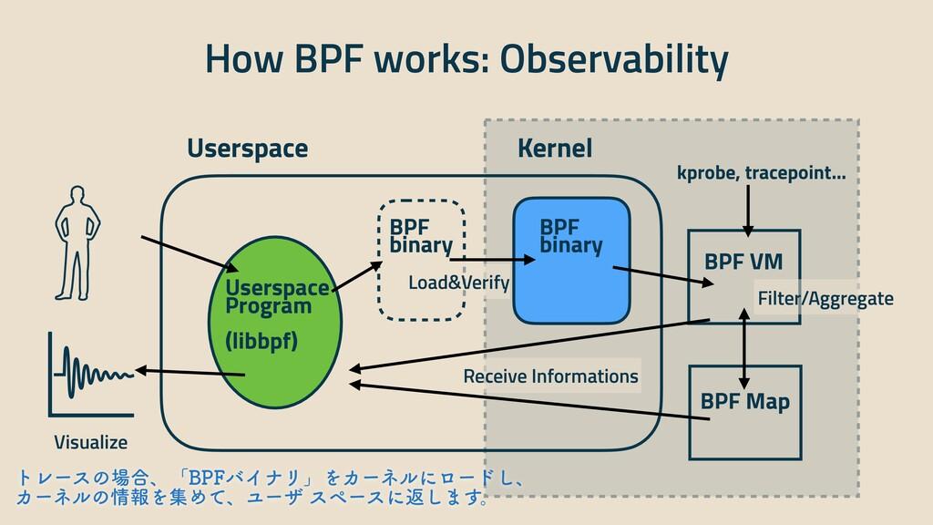 How BPF works: Observability Userspace Kernel B...