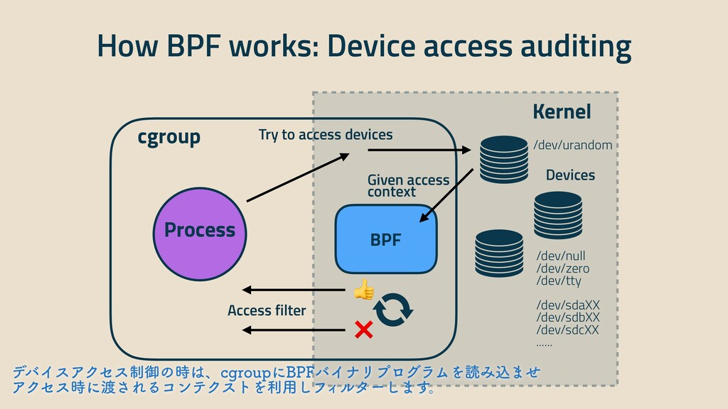 How BPF works: Device access auditing cgroup Ke...