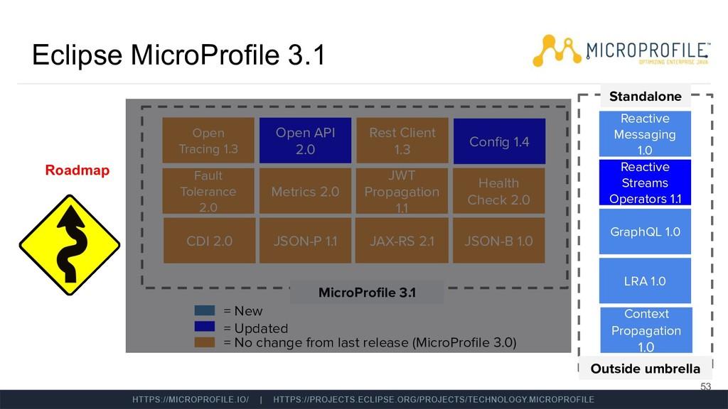 Eclipse MicroProfile 3.1 53 Roadmap Standalone ...
