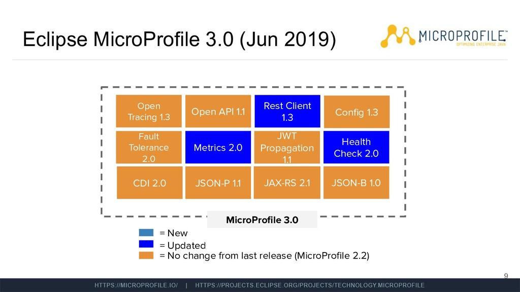 Eclipse MicroProfile 3.0 (Jun 2019) 9 MicroProfi...