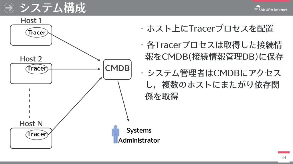 34 システム構成 Host 1 Host 2 Host N CMDB Tracer Trac...