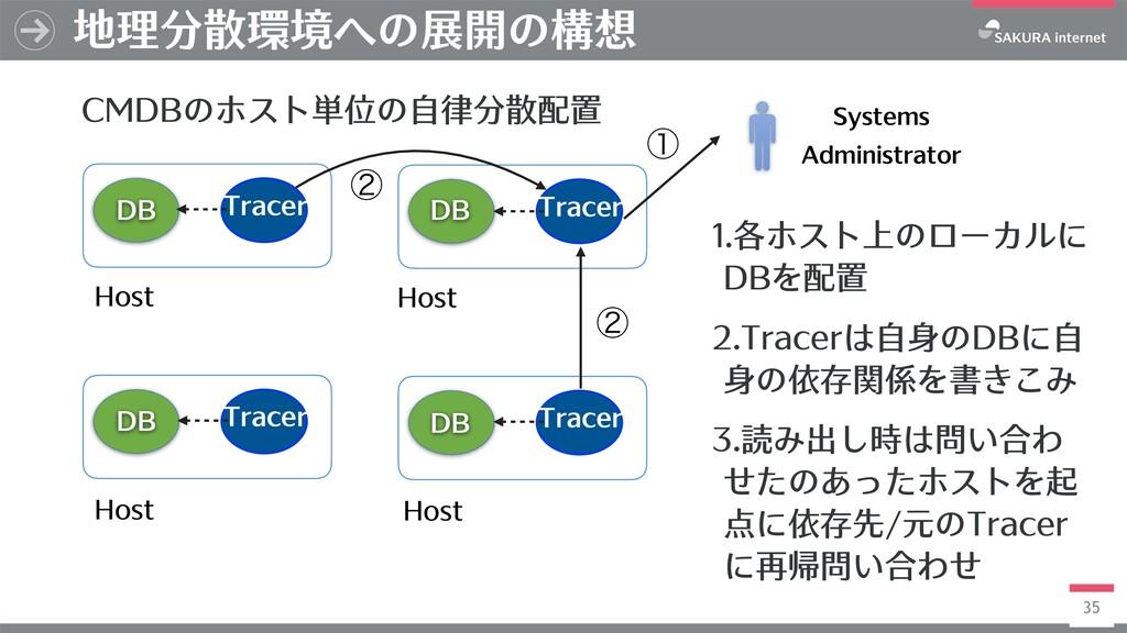 35 地理分散環境への展開の構想 CMDBのホスト単位の⾃律分散配置 Host Tracer ...