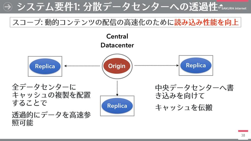 38 システム要件1: 分散データセンターへの透過性 スコープ: 動的コンテンツの配信の⾼速化...