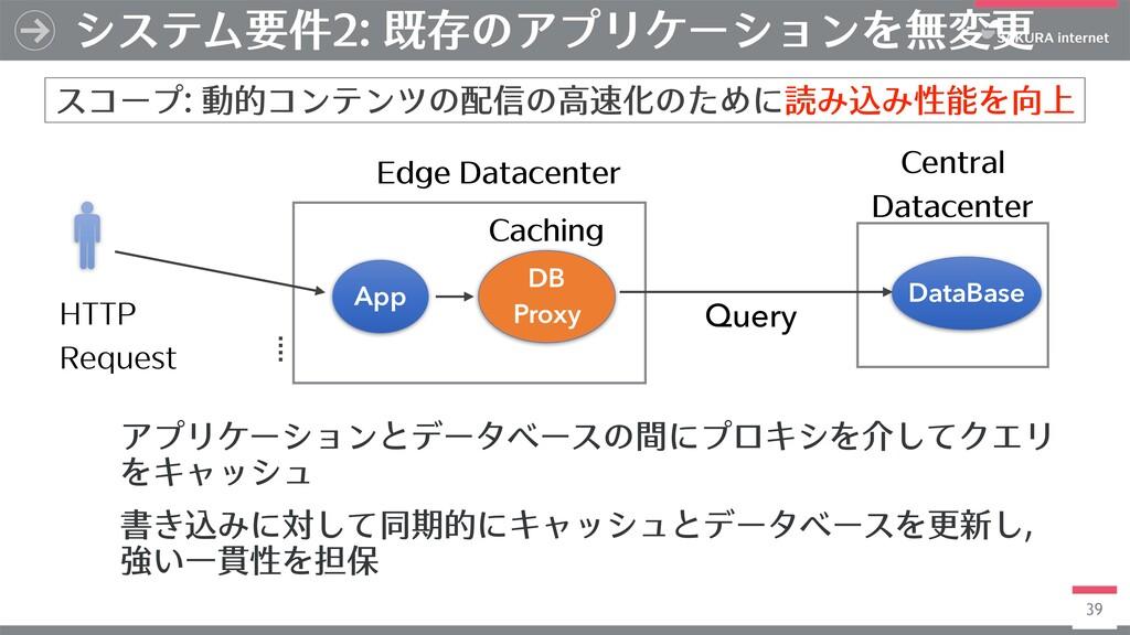 39 システム要件2: 既存のアプリケーションを無変更 スコープ: 動的コンテンツの配信の⾼速...