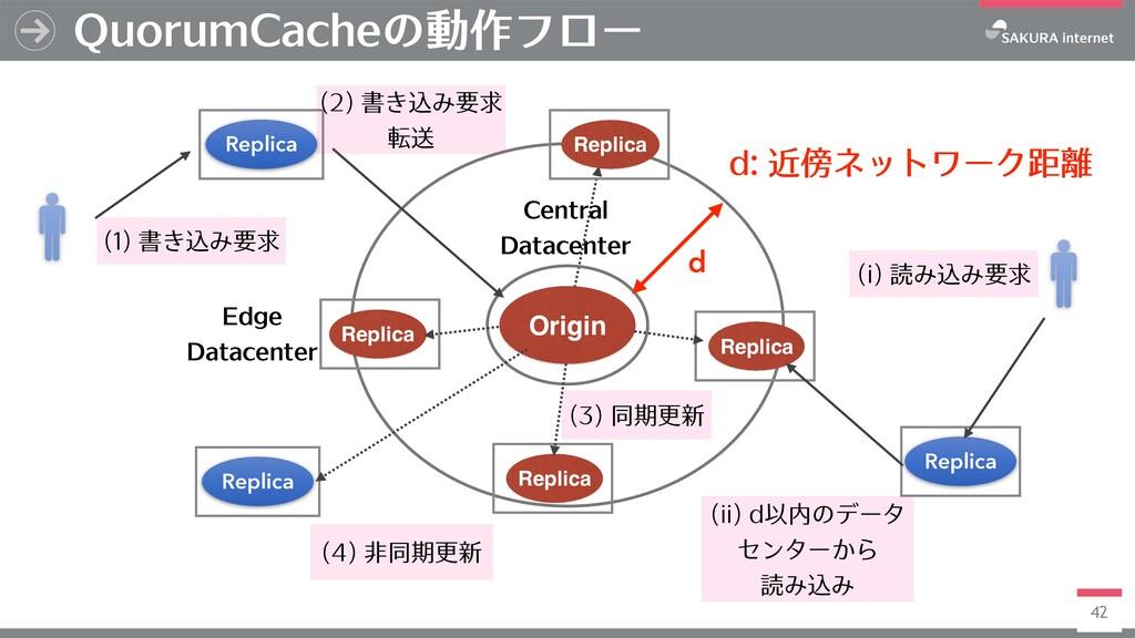 42 QuorumCacheの動作フロー Central Datacenter Origin ...