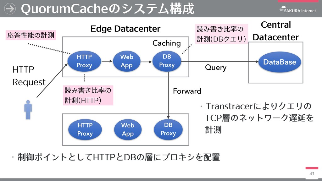 43 QuorumCacheのシステム構成 HTTP Proxy Central Datace...