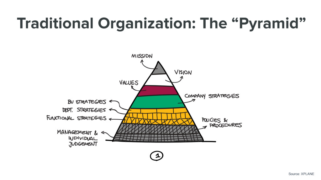 """Traditional Organization: The """"Pyramid"""" Source:..."""
