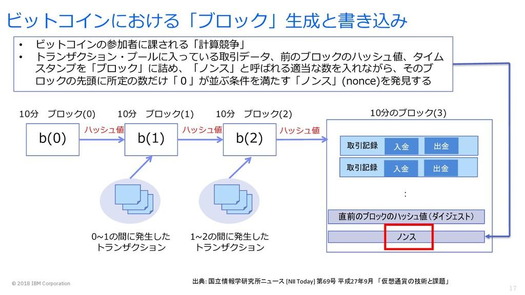 17 © 2018 IBM Corporation ビットコインにおける「ブロック」⽣成と書き...