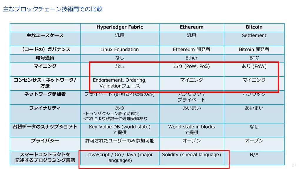 27 主なブロックチェーン技術間での⽐較 Hyperledger Fabric Ethereu...