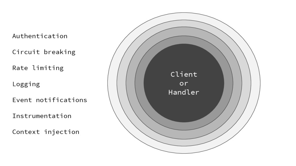 Client or Handler Authentication Circuit breaki...