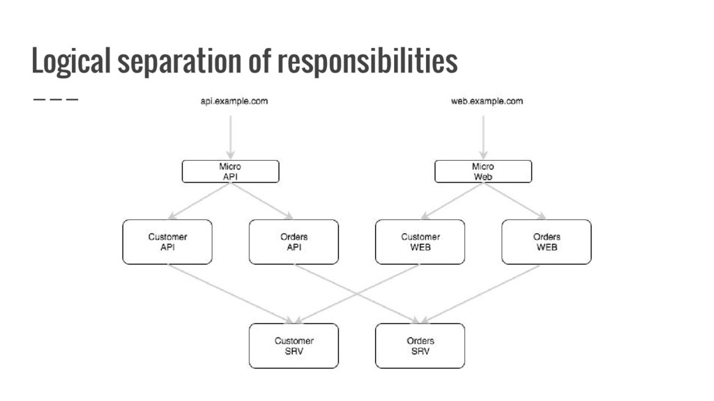 Logical separation of responsibilities