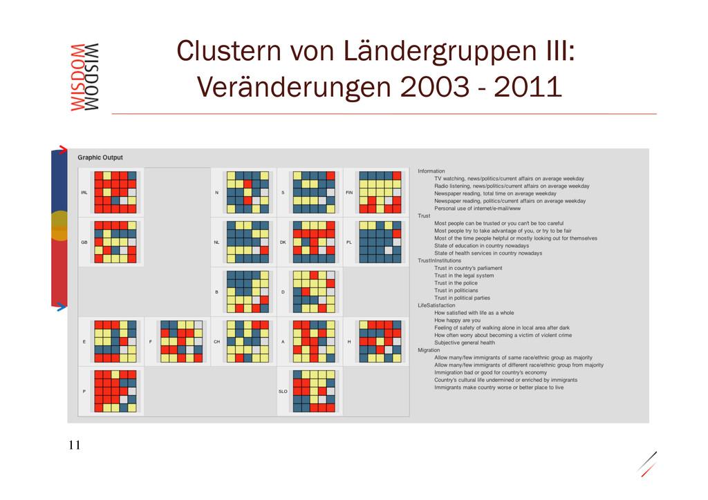 """0.29""""20 0.29"""" 11 Clustern von Ländergruppen III..."""