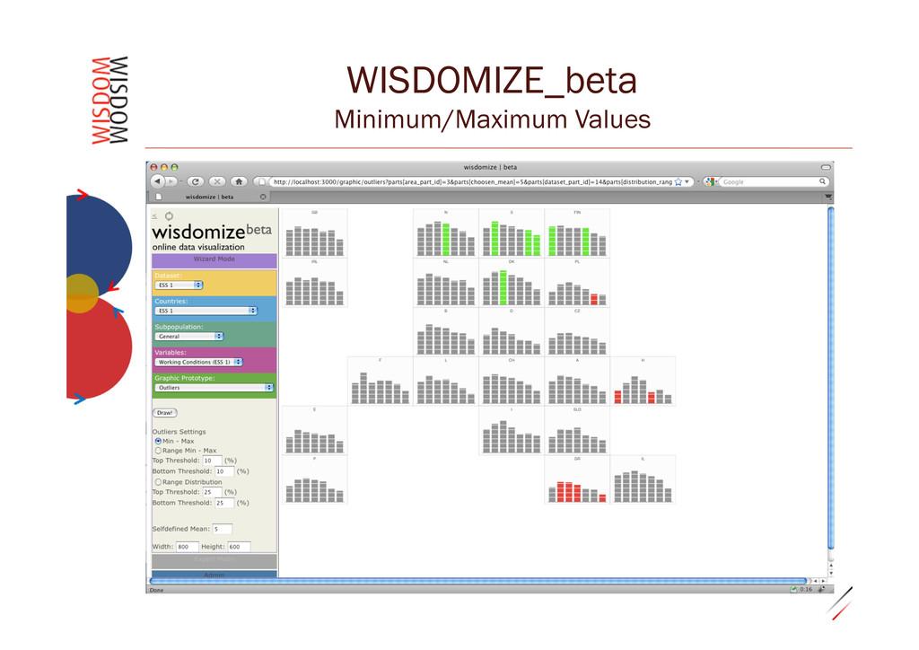 """0.29""""30 WISDOMIZE_beta Minimum/Maximum Values"""