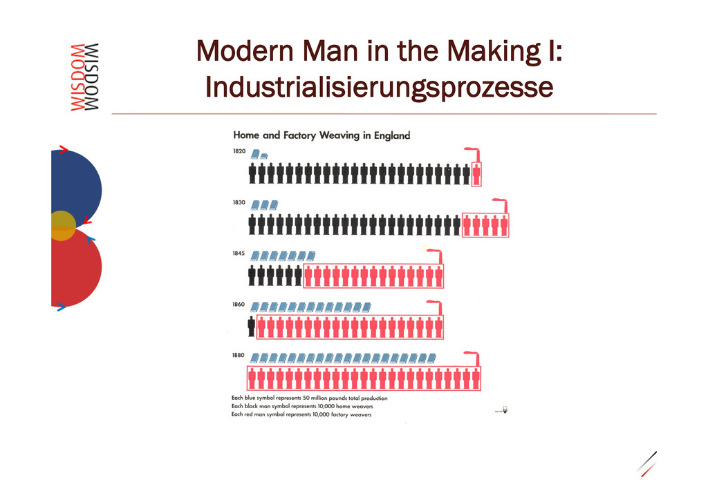 "0.29""4 Modern Man in the Making I: Industrialis..."