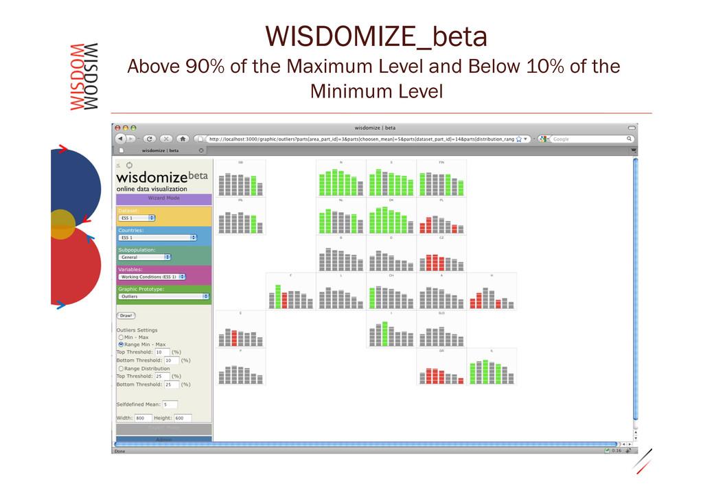 """0.29""""31 WISDOMIZE_beta Above 90% of the Maximum..."""