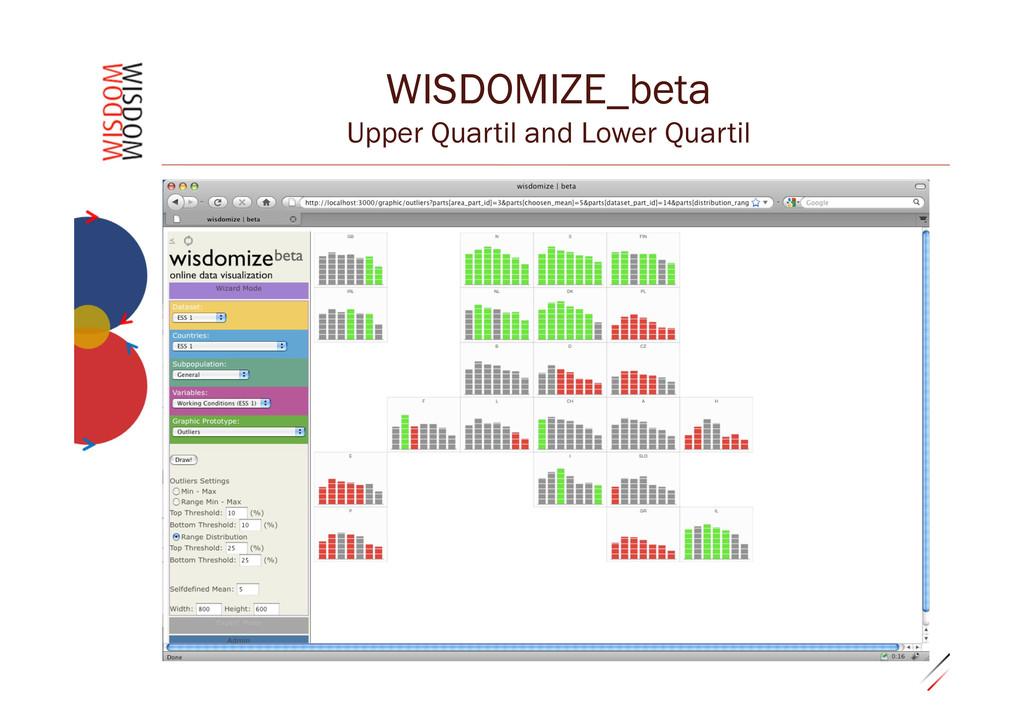 """0.29""""32 WISDOMIZE_beta Upper Quartil and Lower ..."""