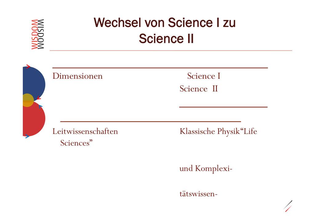 """0.29""""7 Wechsel von Science I zu Science II Dime..."""
