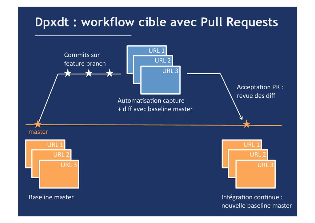 Dpxdt : workflow cible avec Pull Requests URL...