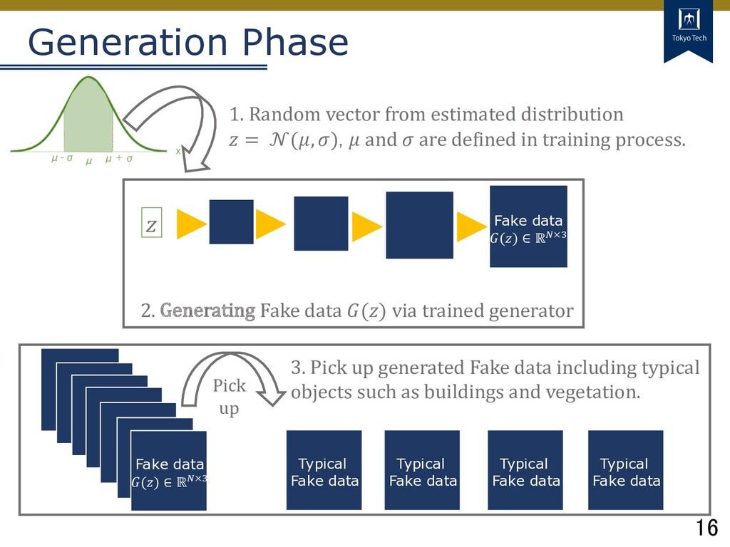 16 Tokyo Tech Generation Phase 𝑧 Fake data 𝐺(𝑧)...