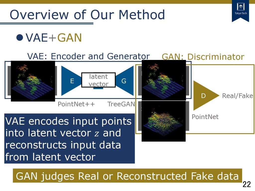22 Tokyo Tech Overview of Our Method lVAE+GAN R...