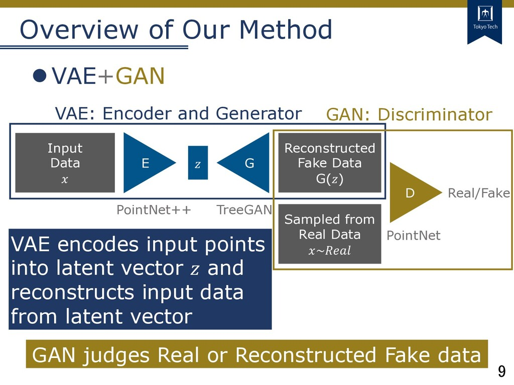 9 Tokyo Tech Overview of Our Method lVAE+GAN Re...