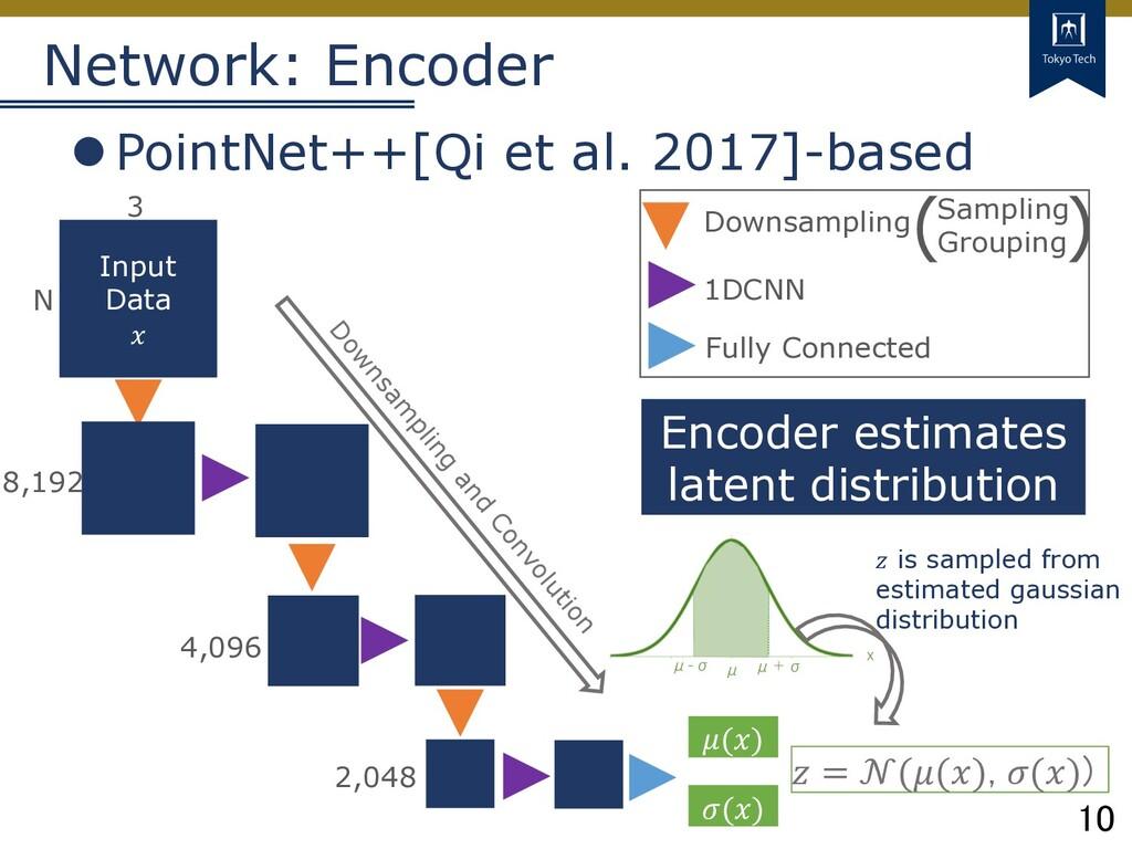 10 Tokyo Tech Network: Encoder lPointNet++[Qi e...